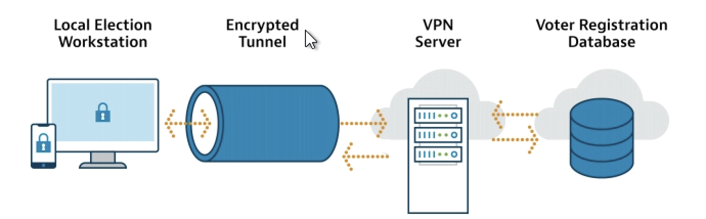 Advantages Of Virtual Private Networks